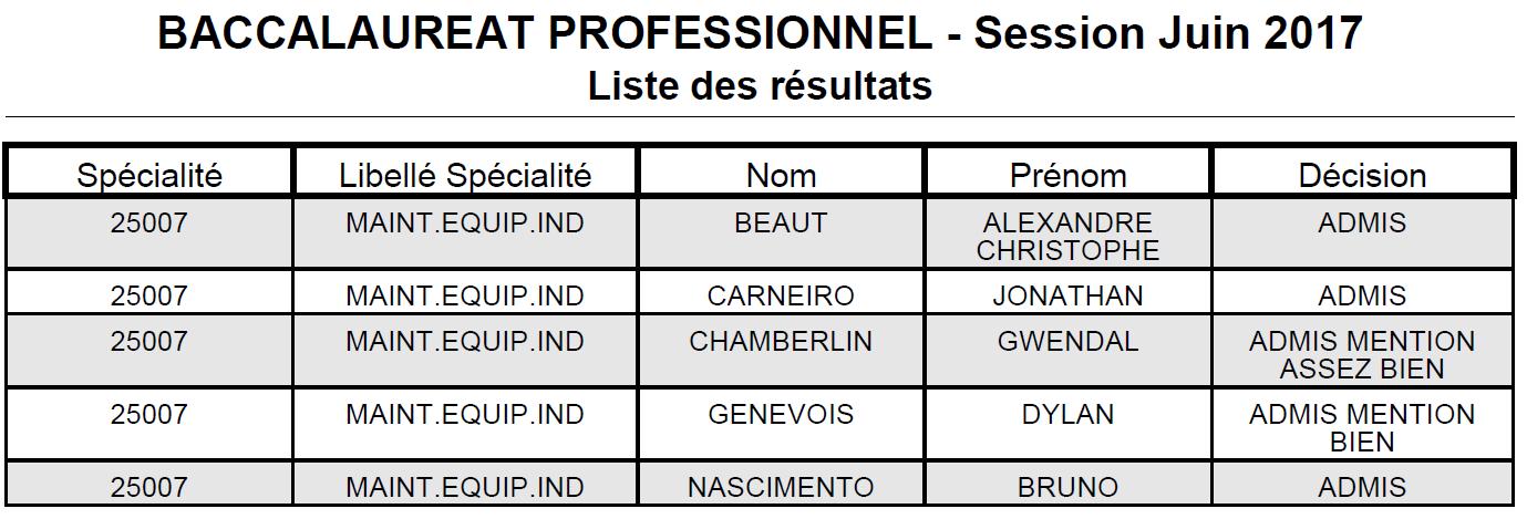 Résultats Des Examens Lycée Brisson